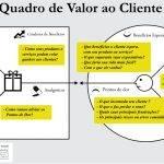 Mapa da empatia: ferramenta possibilita ao empresário pensar com a cabeça do cliente