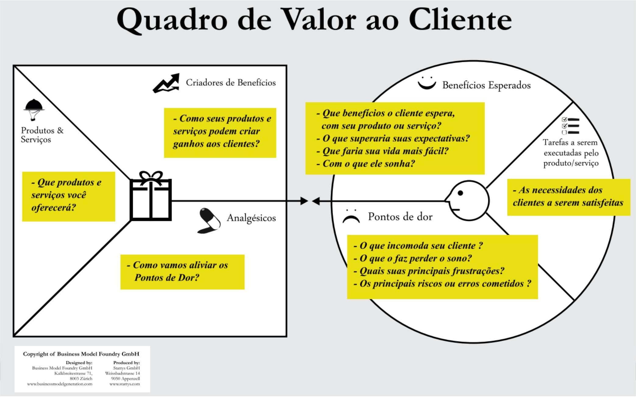 Mapa de Empatia  Blog SEBRAE Mato Grosso do Sul