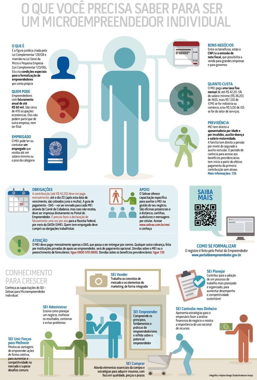 Infográfico MEI e SEI - atualizado em março de 2014