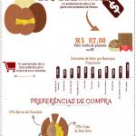 Infográfico: Expectativa de compra de presentes para a Páscoa em Mato Grosso do Sul